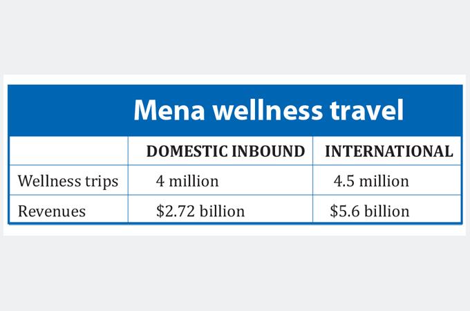 Cover Story Mena wellness tourism gains ground